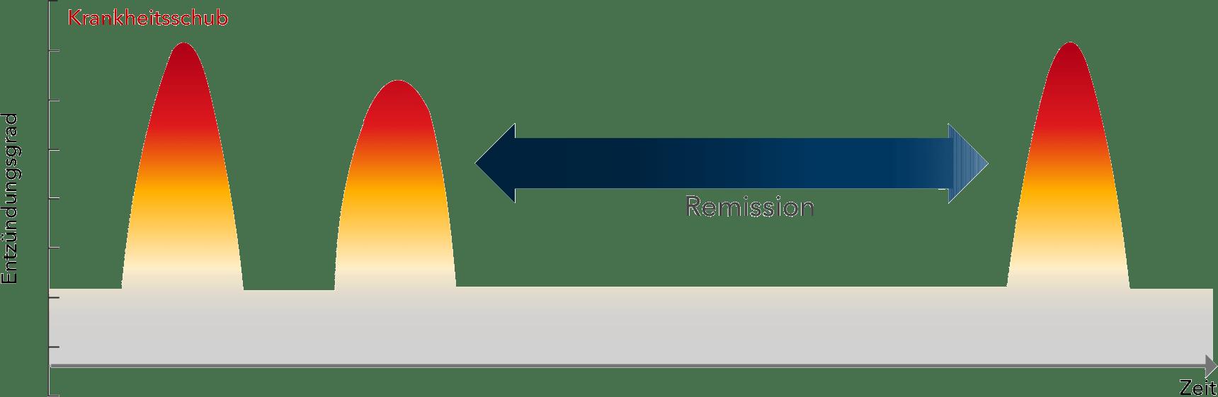 Remission Grafik