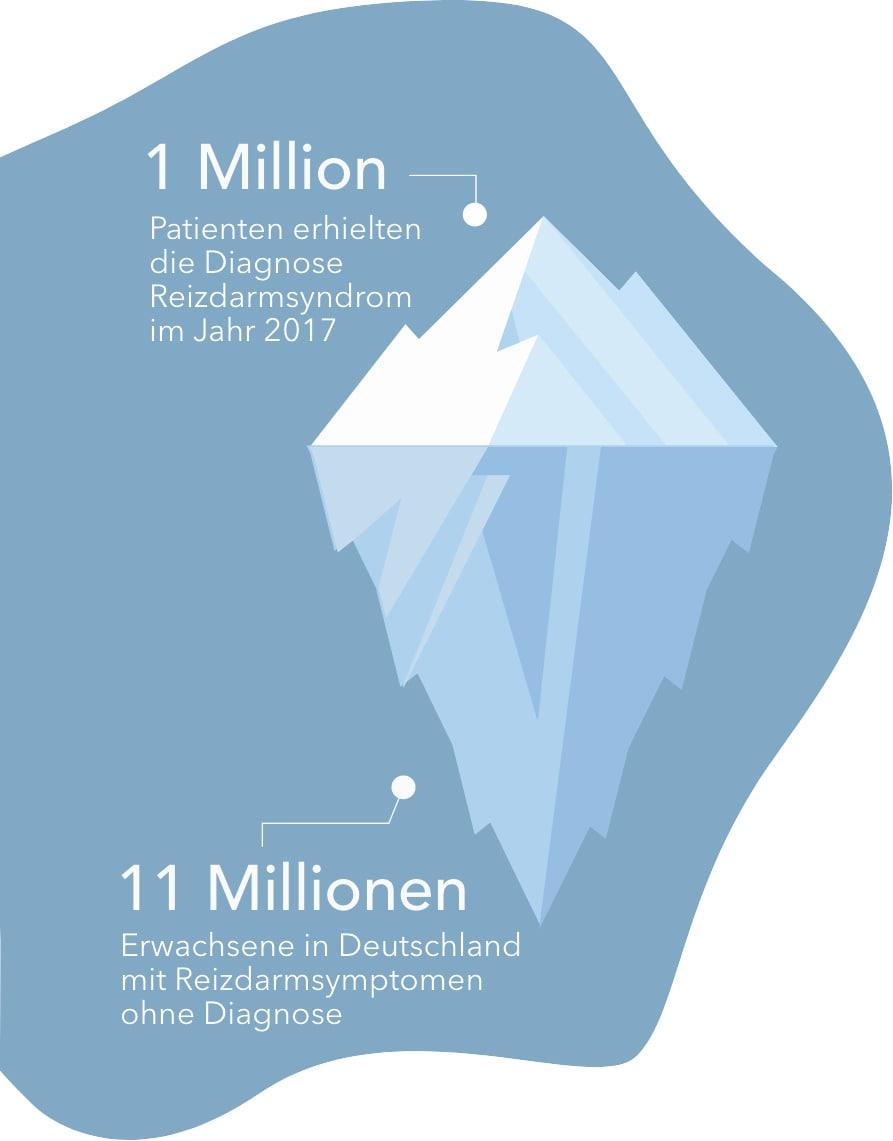 Reizdarmsyndrom Eisberg